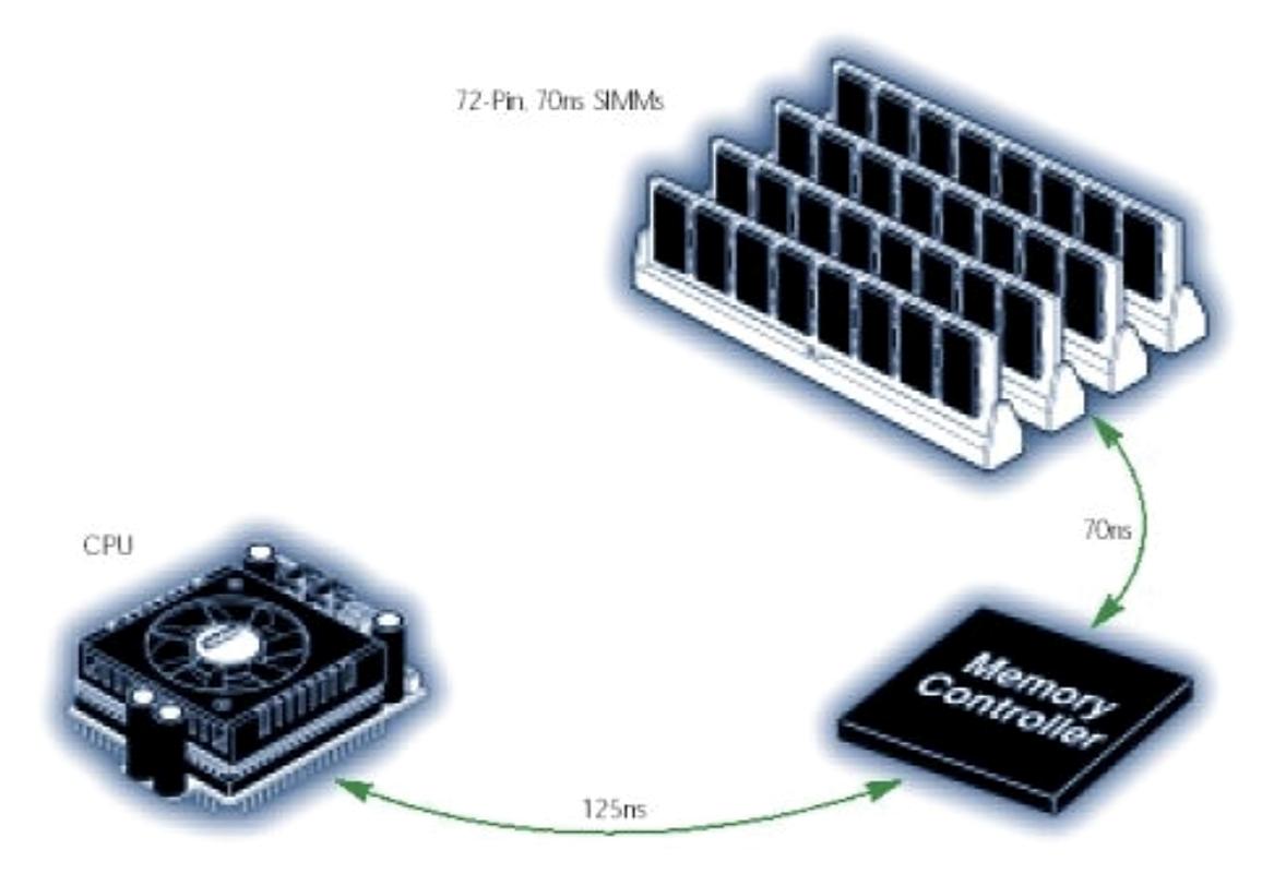 processor-memory-and-processor